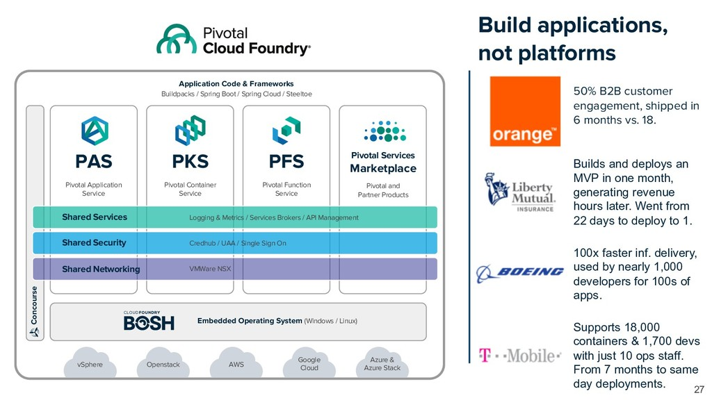 Build applications, not platforms 27 vSphere Op...