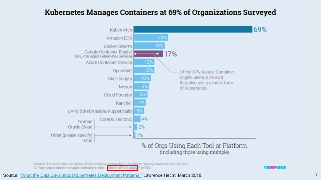 """7 Source: """"What the Data Says about Kubernetes ..."""