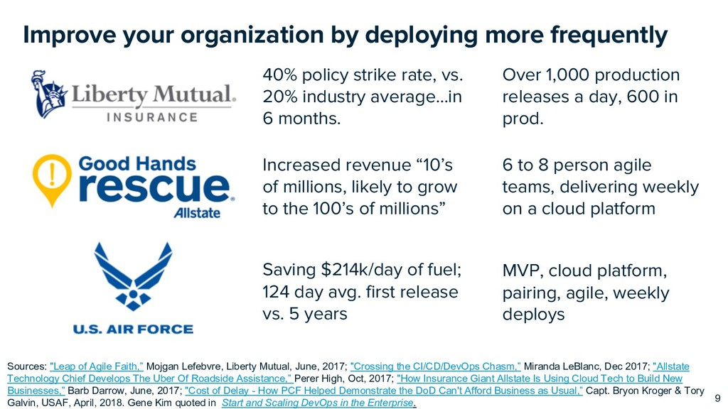 Improve your organization by deploying more fre...
