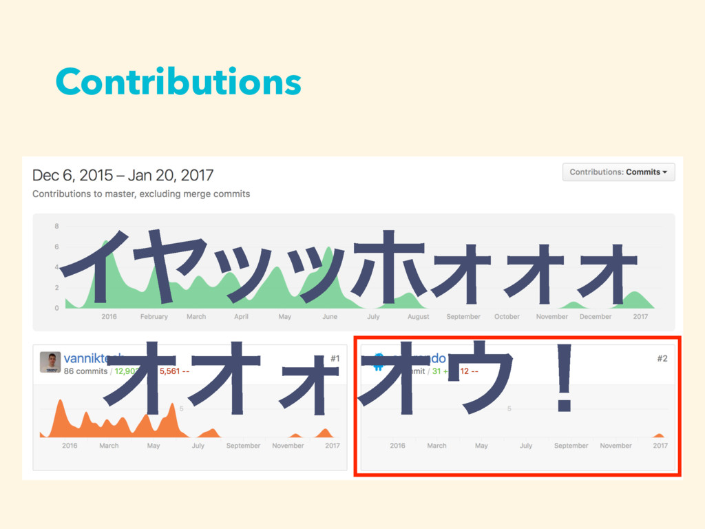 Contributions ΠϠοοϗΥΥΥ ΦΦΥΦʂ