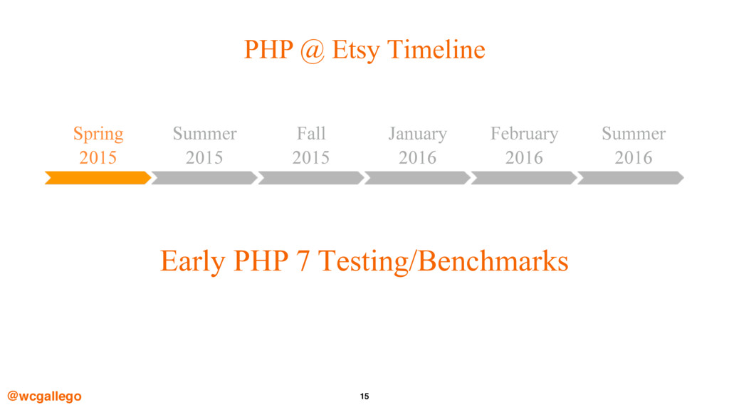 15 PHP @ Etsy Timeline @wcgallego Spring
