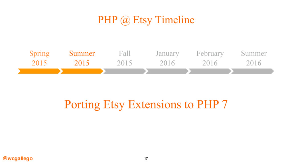 17 PHP @ Etsy Timeline @wcgallego Spring