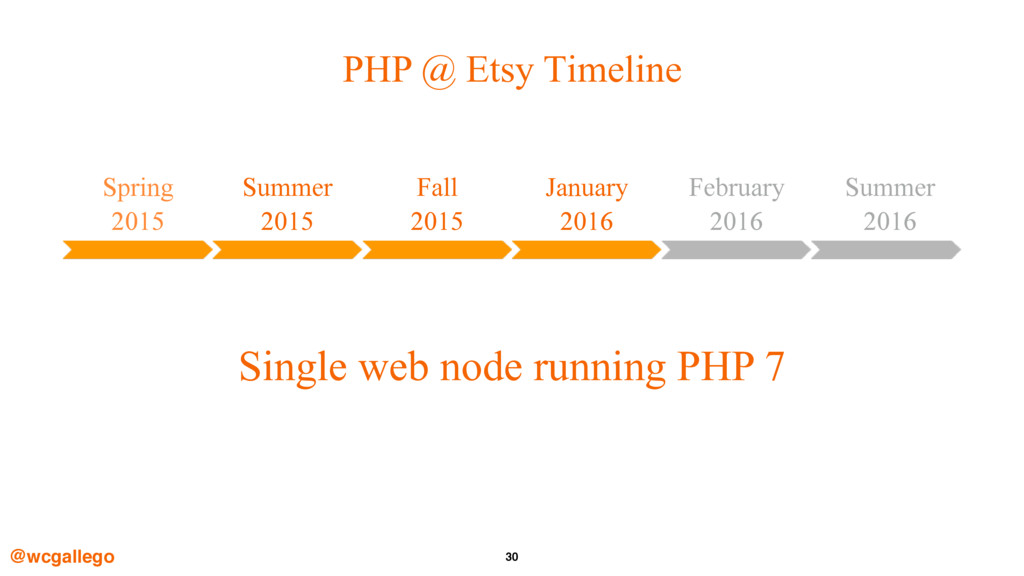 30 PHP @ Etsy Timeline @wcgallego Spring 2015 ...