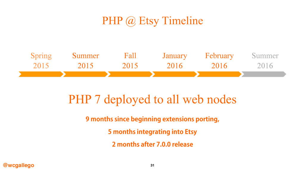31 PHP @ Etsy Timeline @wcgallego Spring