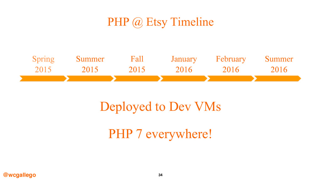34 PHP @ Etsy Timeline @wcgallego Spring