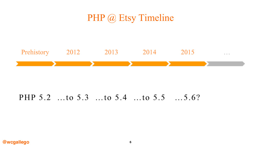 6 PHP @ Etsy Timeline @wcgallego Prehistory 201...
