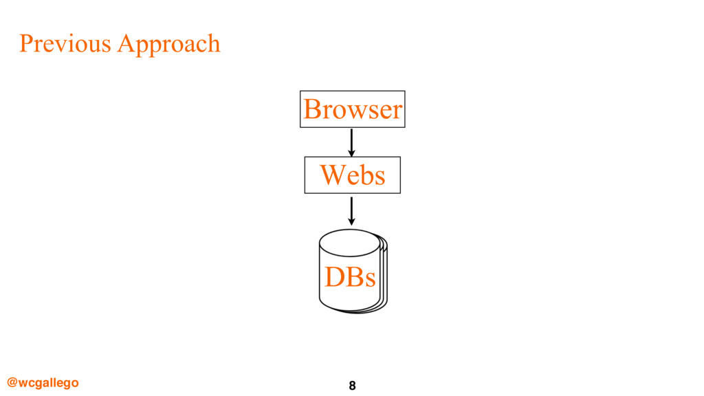 8 @wcgallego Webs Browser DBs Previous Approach