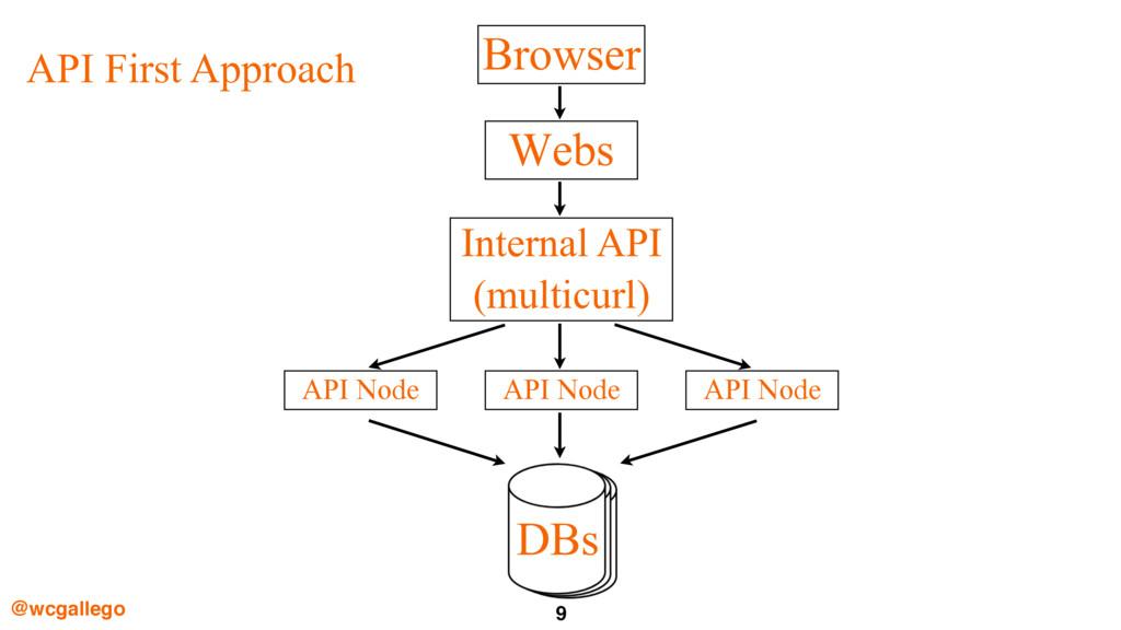 9 @wcgallego Webs Browser Internal API (multicu...