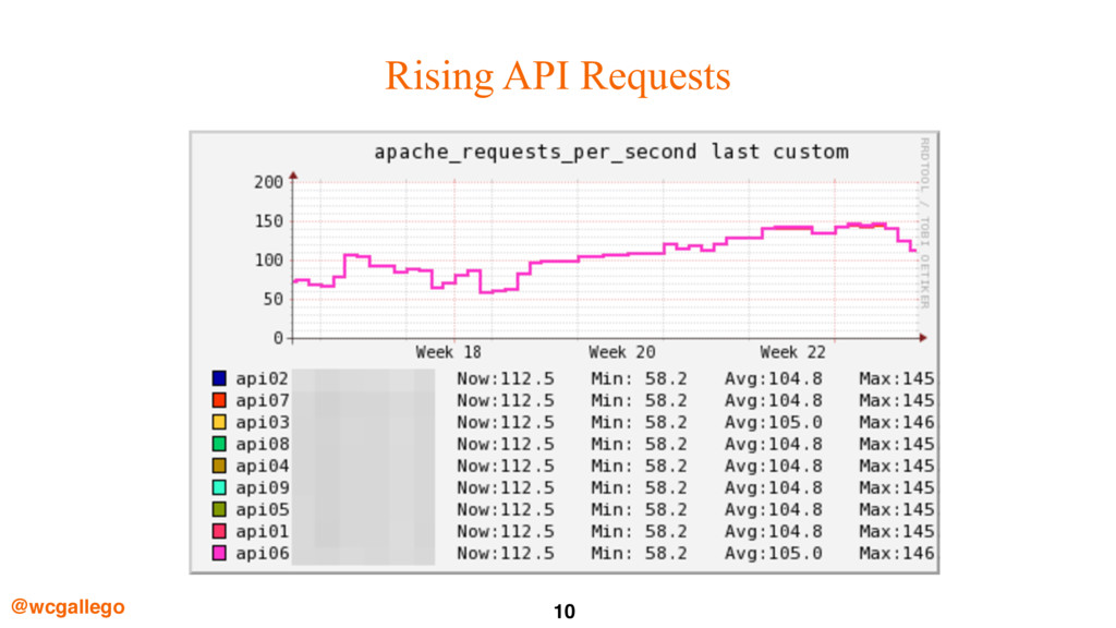 10 @wcgallego Rising API Requests