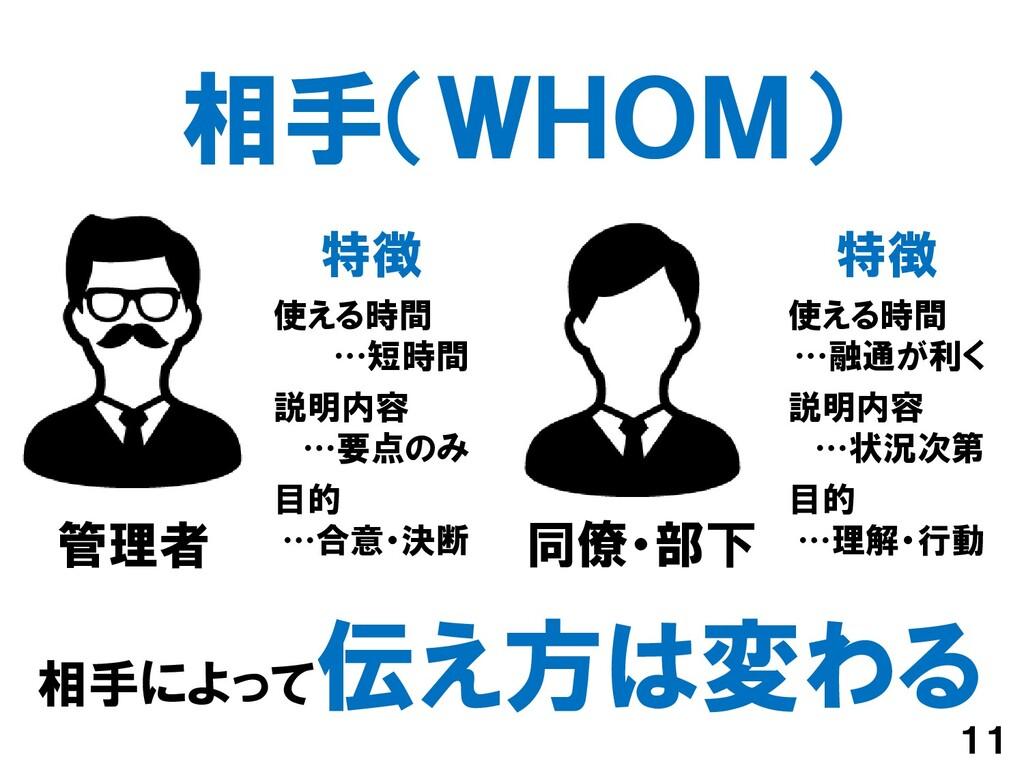 相手(WHOM) 11 相手によって 伝え方は変わる 管理者 同僚・部下 特徴 使える時間 …...