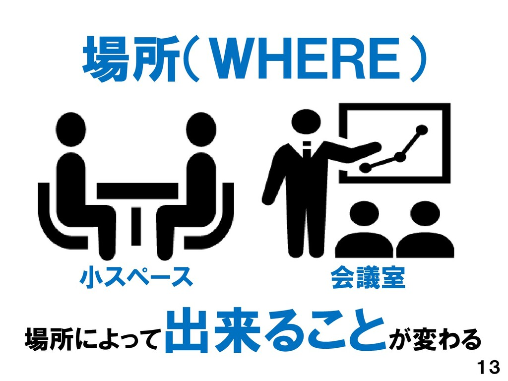 場所(WHERE) 13 場所によって 出来ることが変わる 会議室 小スペース