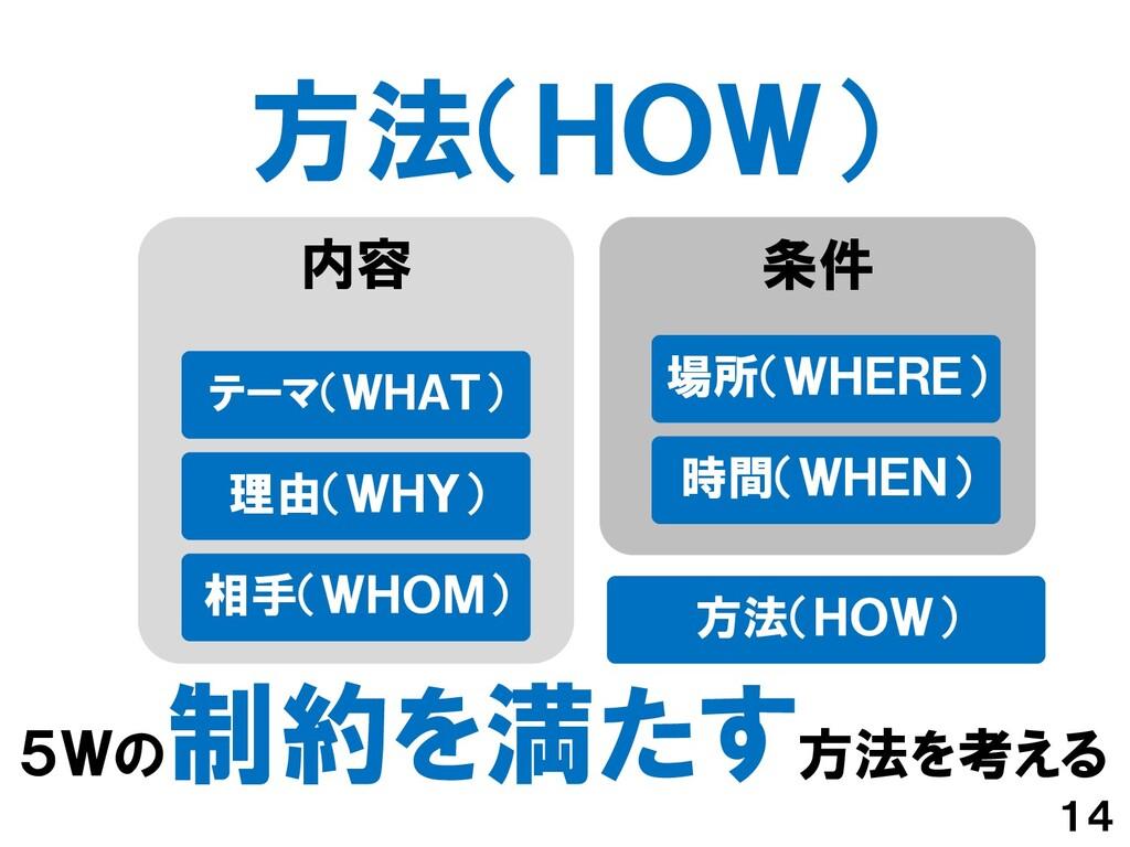 方法(HOW) 14 5Wの 制約を満たす方法を考える 内容 テーマ(WHAT) 理由(WHY...