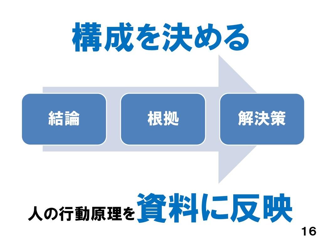 構成を決める 16 人の行動原理を 資料に反映 結論 根拠 解決策