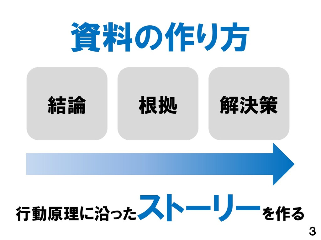 資料の作り方 3 結論 行動原理に沿った ストーリーを作る 根拠 解決策