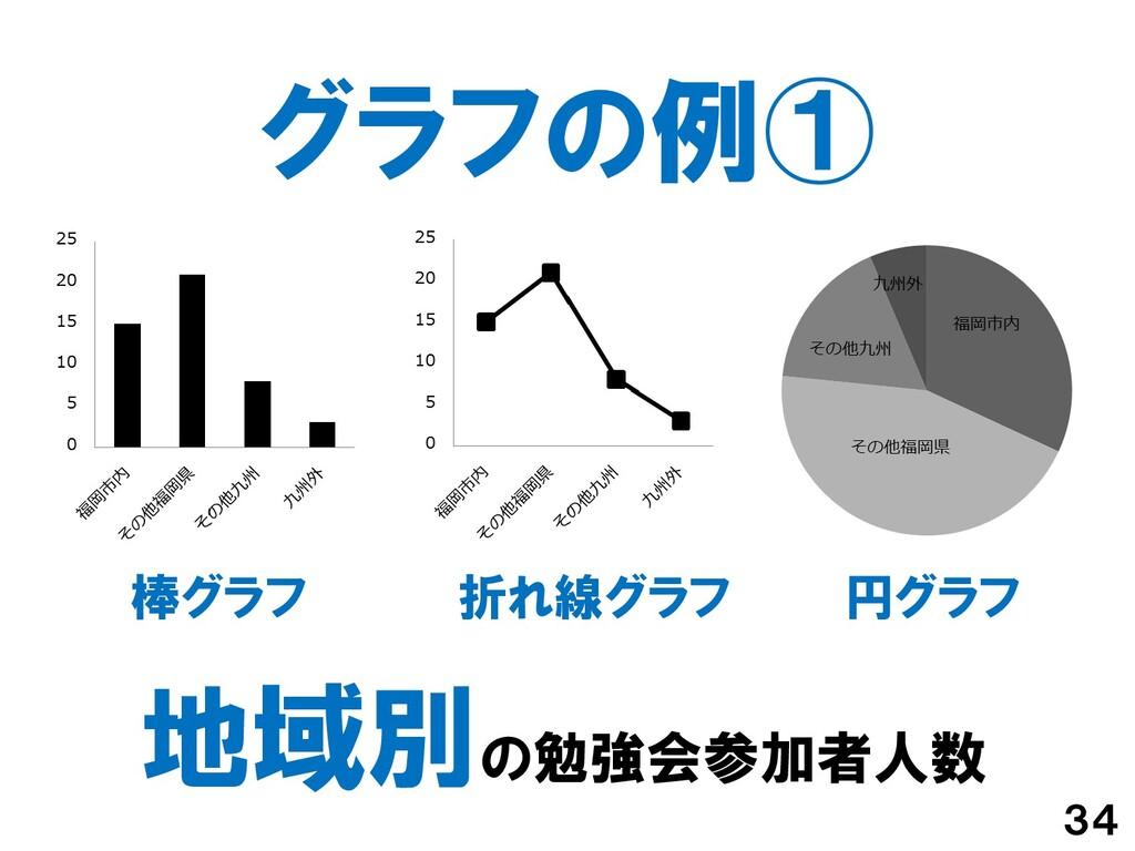 グラフの例① 34 地域別の勉強会参加者人数 円グラフ 折れ線グラフ 棒グラフ