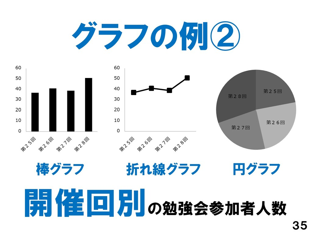 グラフの例② 35 円グラフ 折れ線グラフ 棒グラフ 開催回別の勉強会参加者人数