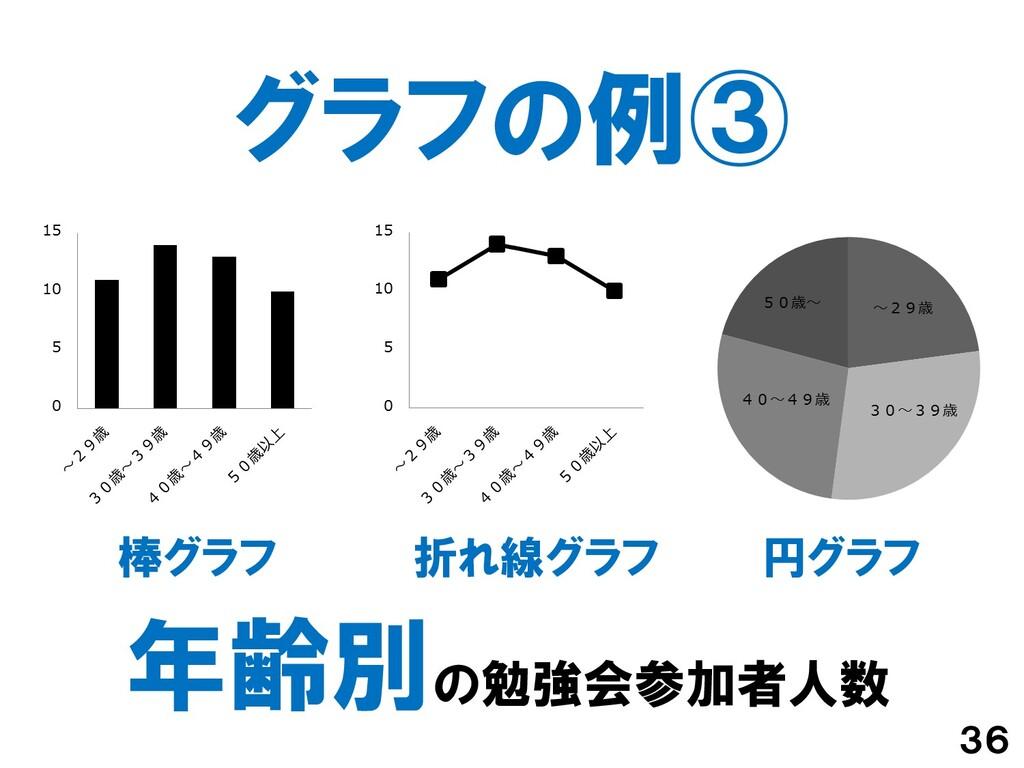グラフの例③ 36 円グラフ 折れ線グラフ 棒グラフ 年齢別の勉強会参加者人数