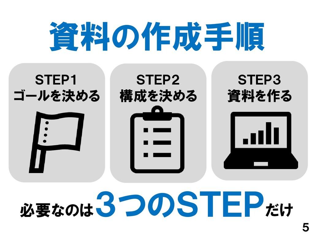 資料の作成手順 5 必要なのは 3つのSTEPだけ STEP1 ゴールを決める STEP2 構...