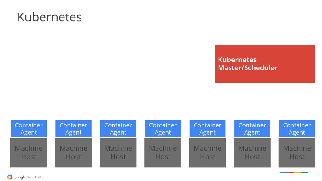 Google confidential │ Do not distribute Kuberne...