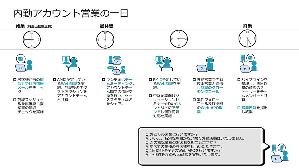 Dell Customer Communication - Confidential Q.外回...