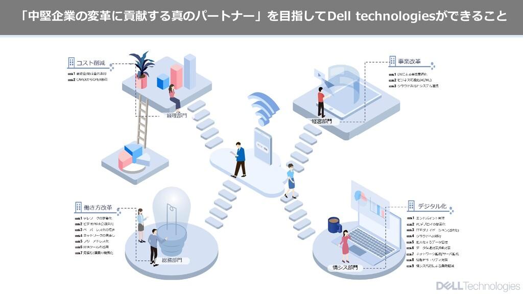 Dell Customer Communication - Confidential 「中堅企...