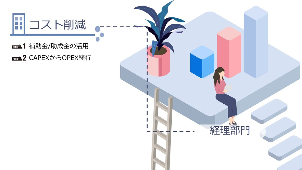 Dell Customer Communication - Confidential 経理部門...