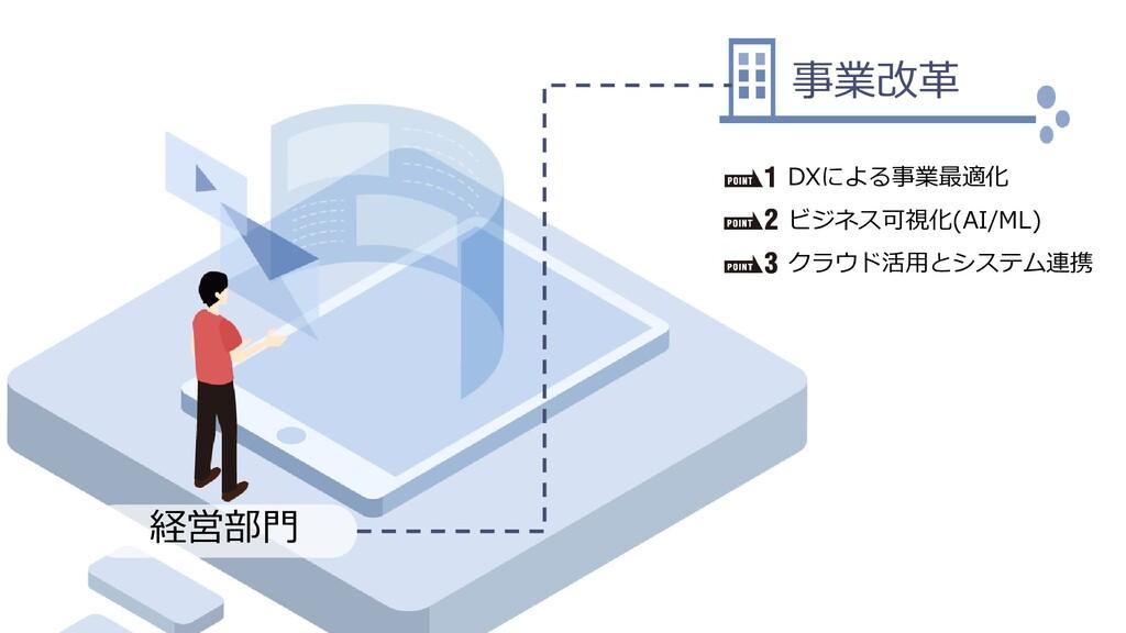Dell Customer Communication - Confidential 経営部門...