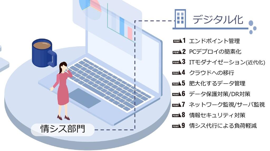 Dell Customer Communication - Confidential 情シス部...
