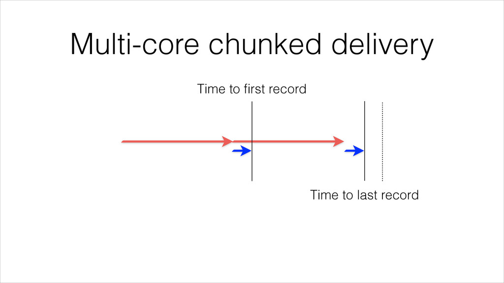 Multi-core chunked delivery Time to first record...