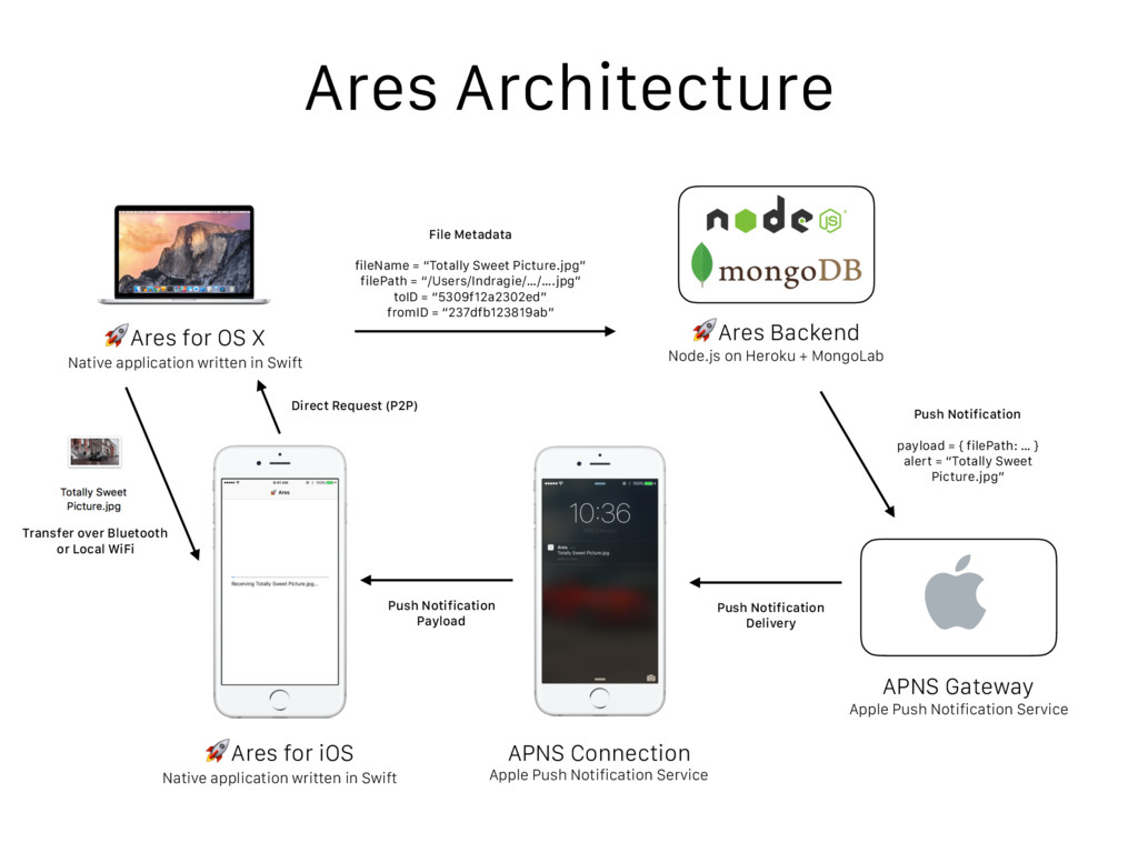 Ares Architecture Ares for OS X Native applicat...