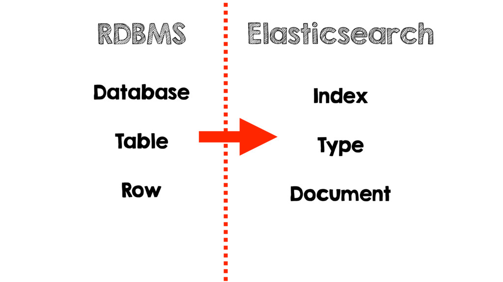 RDBMS Elasticsearch Database Table Row Index Ty...