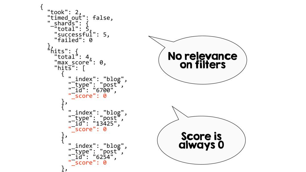 """{ """"took"""": 2, """"timed_out"""": false, """"_shards"""": { """"..."""