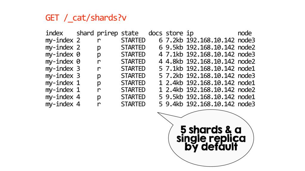 GET /_cat/shards?v index shard prirep state doc...