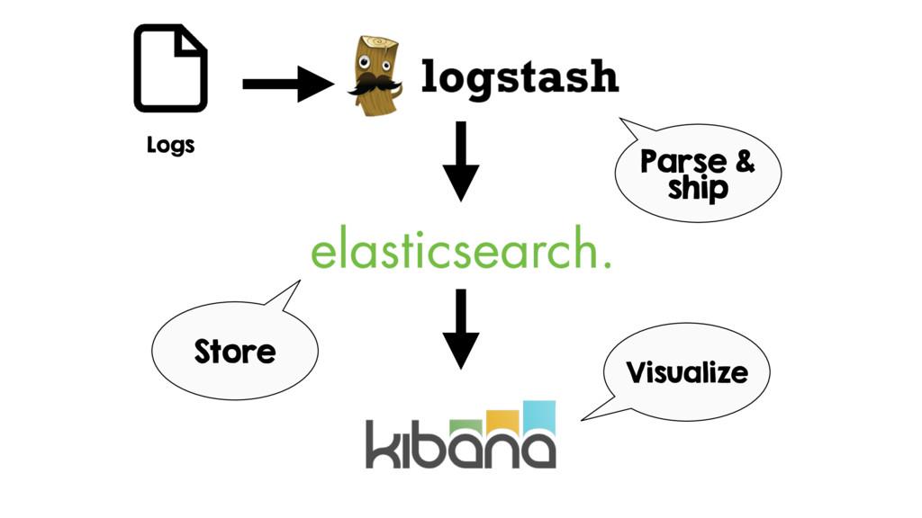 Logs Parse & ship Store Visualize
