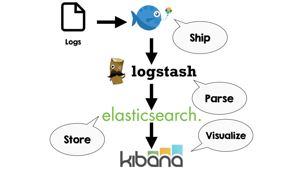 Logs Parse Store Visualize Ship