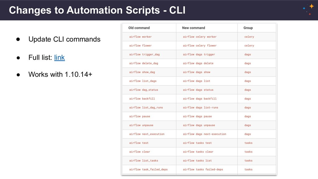 Changes to Automation Scripts - CLI ● Update CL...