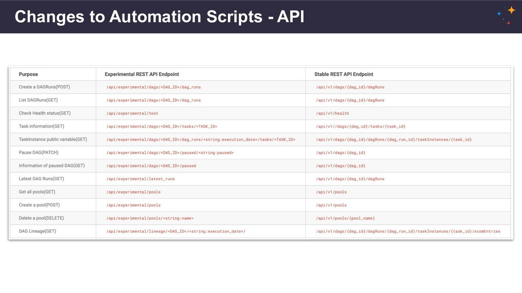 Changes to Automation Scripts - API