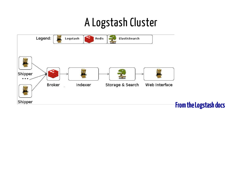A Logstash Cluster From the Logstash docs