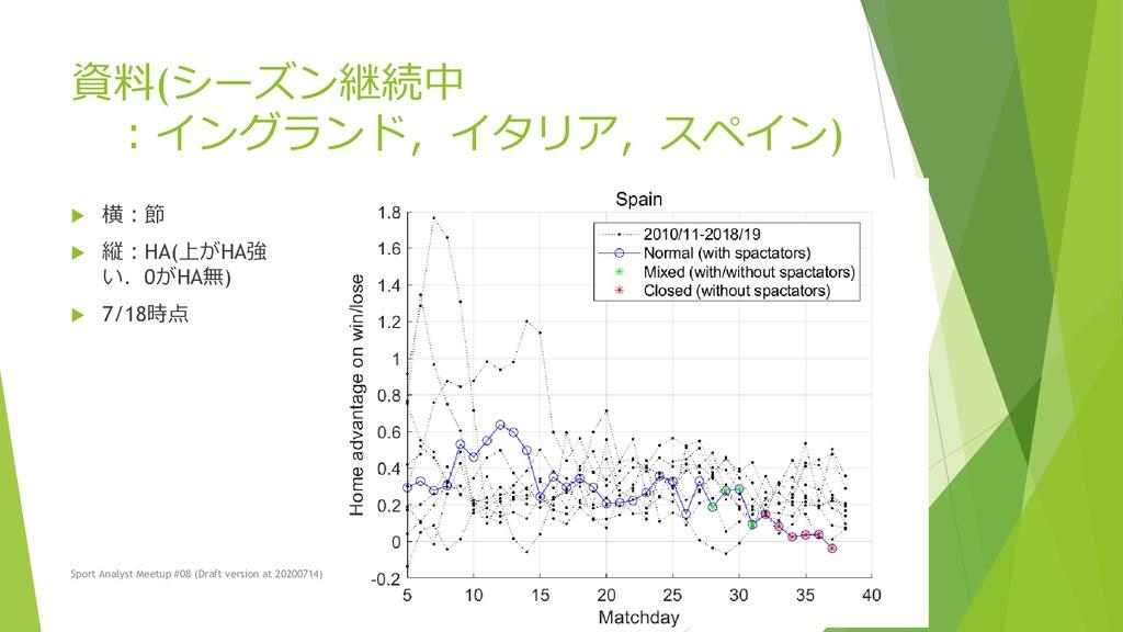 資料(シーズン継続中 :イングランド,イタリア,スペイン)  横:節  縦:HA(上がHA...