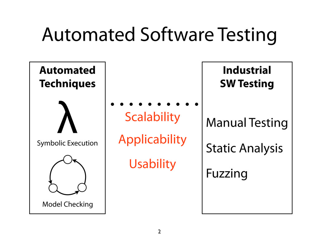 Automated Techniques Automated Software Testing...