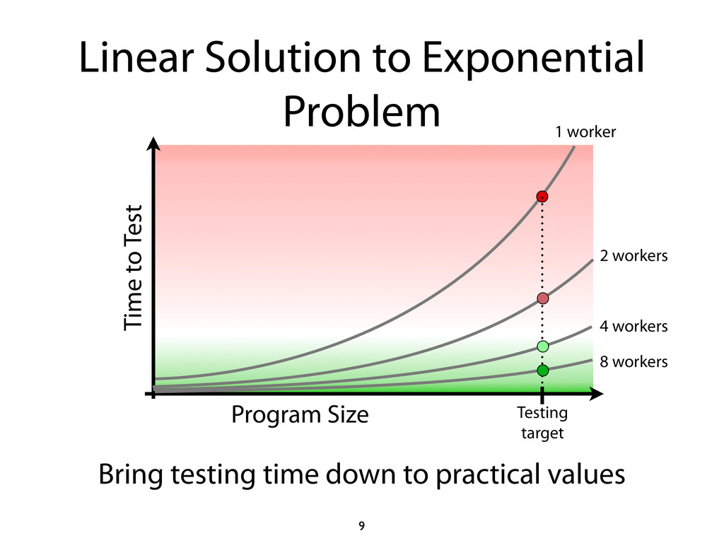 Linear Solution to Exponential Problem 9 Progra...