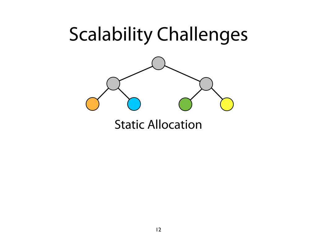 Scalability Challenges Static Allocation 12