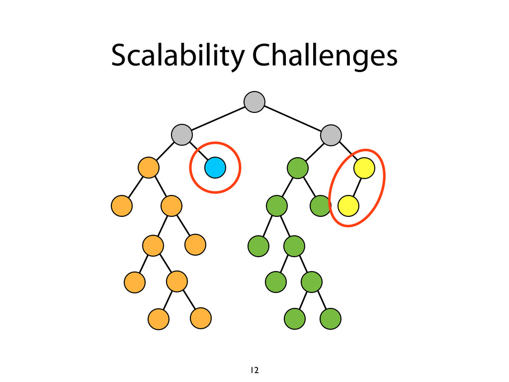 Scalability Challenges 12