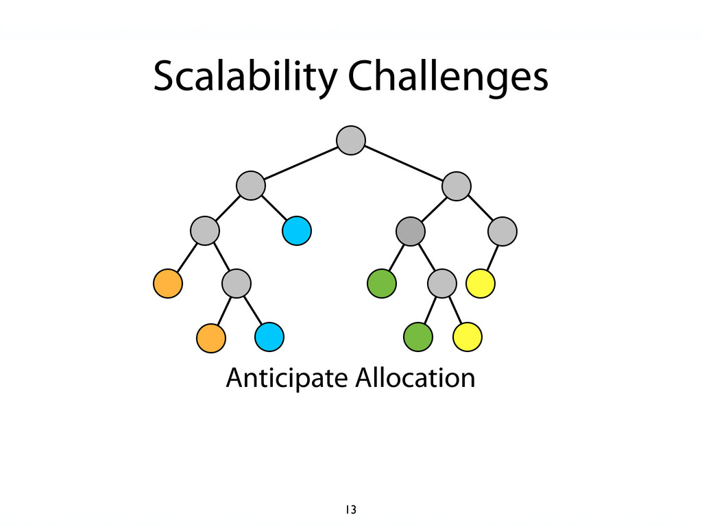 Scalability Challenges Anticipate Allocation 13