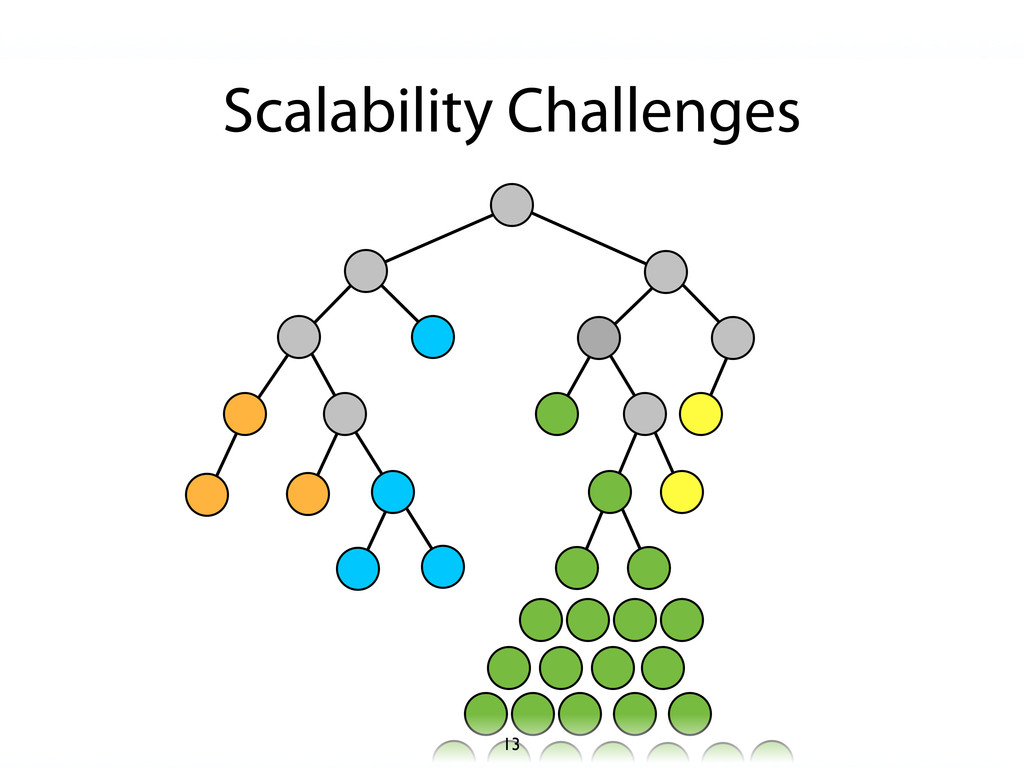 Scalability Challenges 13