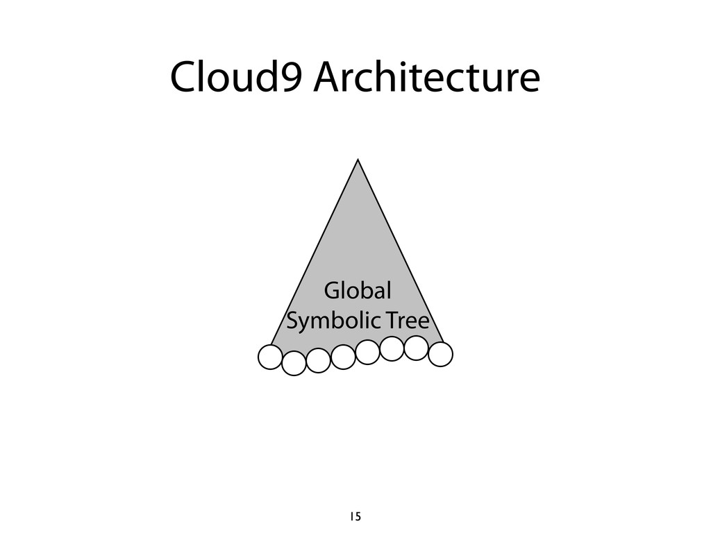 Cloud9 Architecture 15 Global Symbolic Tree