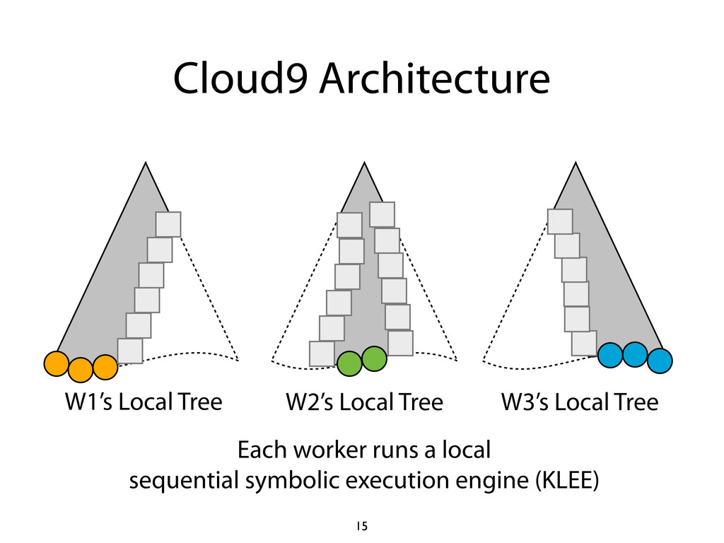 Cloud9 Architecture 15 W1's Local Tree W2's Loc...