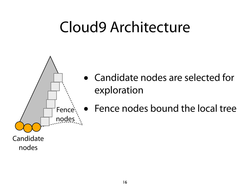 Cloud9 Architecture 16 Candidate nodes Fence no...