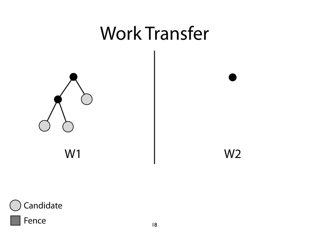 Work Transfer W1 W2 18 Candidate Fence