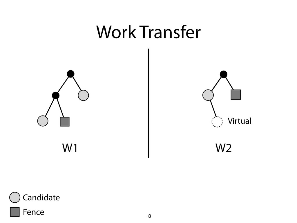 Work Transfer W1 W2 Virtual 18 Candidate Fence